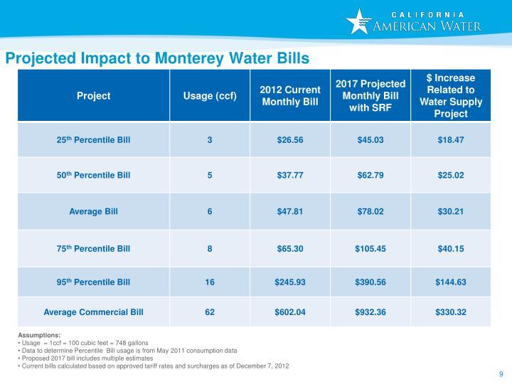 Projected Impact to Monterey Water Bills