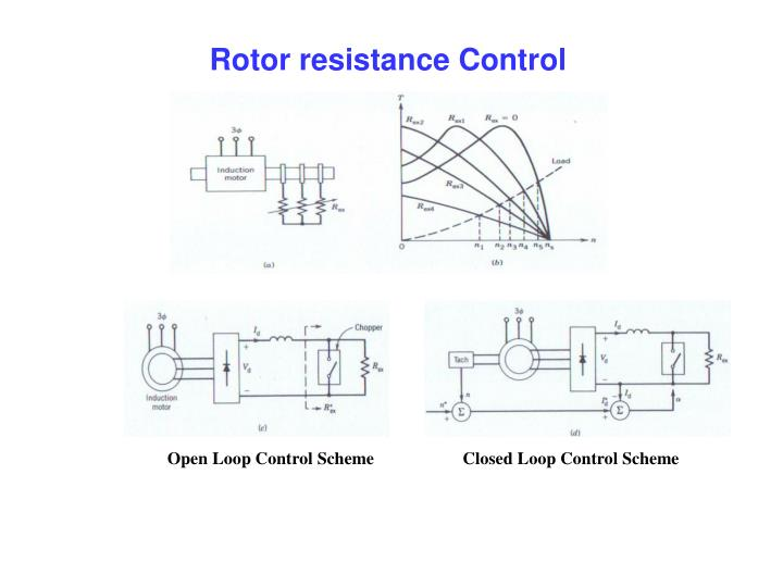 Rotor resistance Control