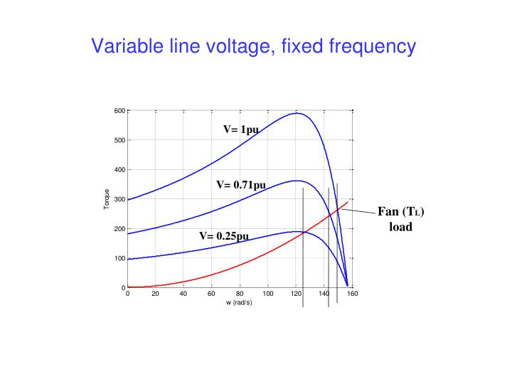 Variable line voltage, fixed frequency