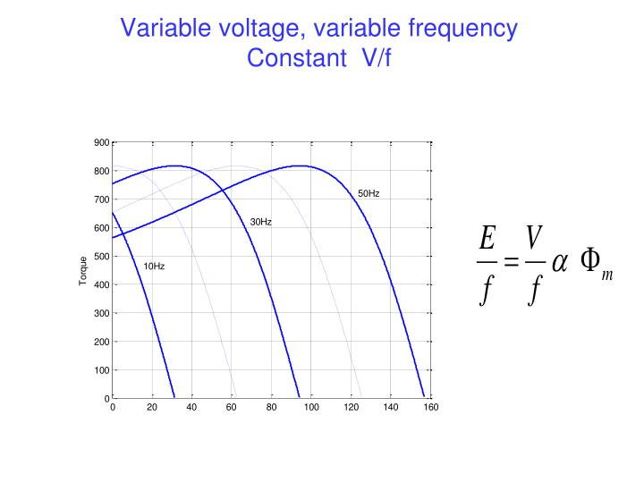 Variable voltage, variable frequency