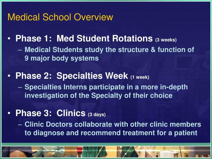 Medical School Overview