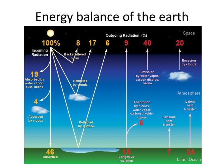 Energy balance of the earth