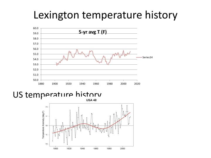 Lexington temperature history
