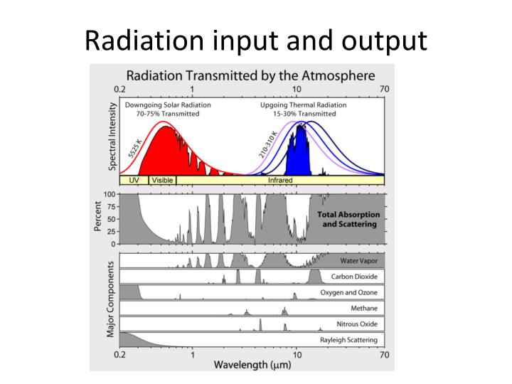 Radiation input and output