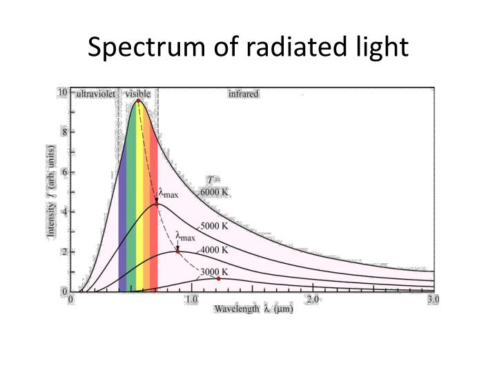 Spectrum of radiated light