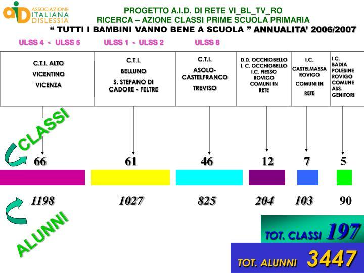 PROGETTO A.I.D. DI RETE VI_BL_TV_RO