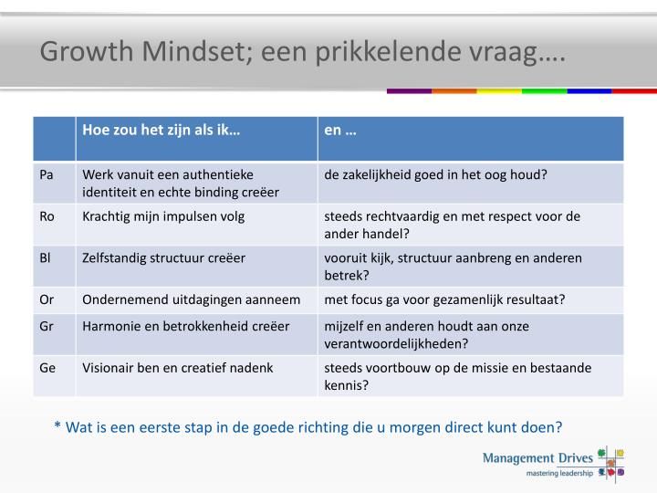 Growth Mindset; een prikkelende vraag….