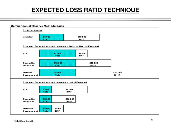EXPECTED LOSS RATIO TECHNIQUE