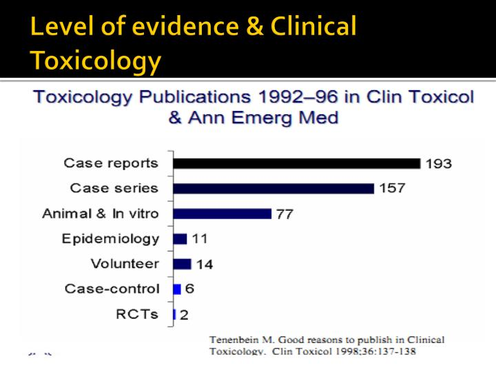 Level of evidence & Clinical