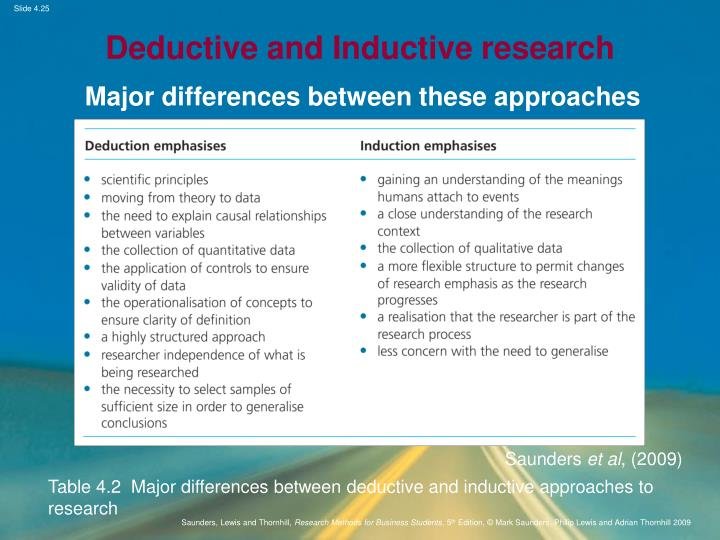 define inductive research Describe the inductive approach to research, and provide examples of inductive research describe the deductive approach to research, and provide examples of deductive research describe the ways that inductive and deductive approaches may be complementary.