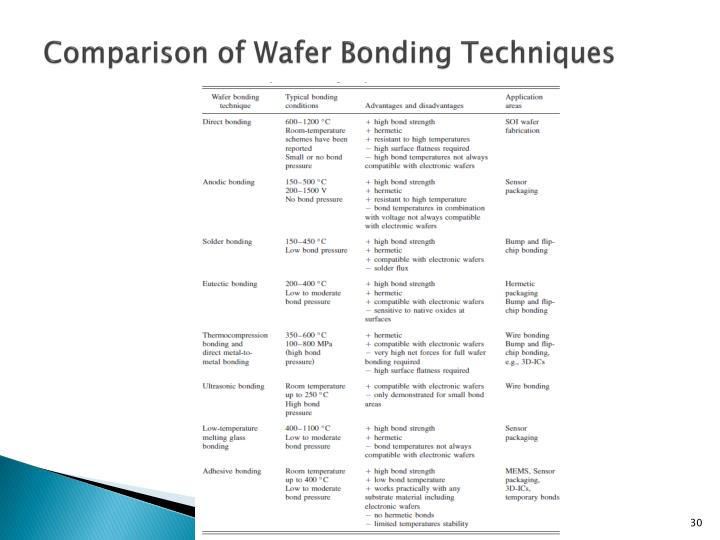 Comparison of Wafer