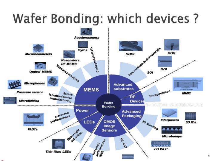 Wafer Bonding: