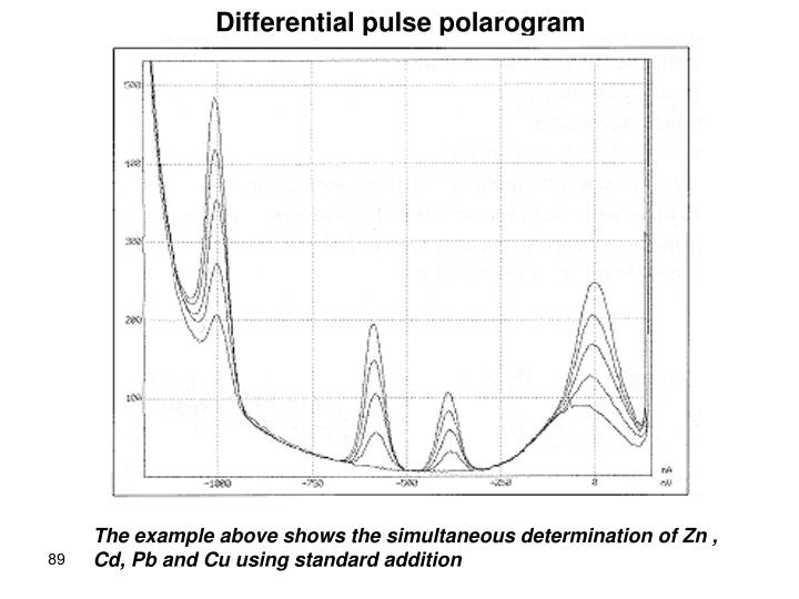 Differential pulse polarogram