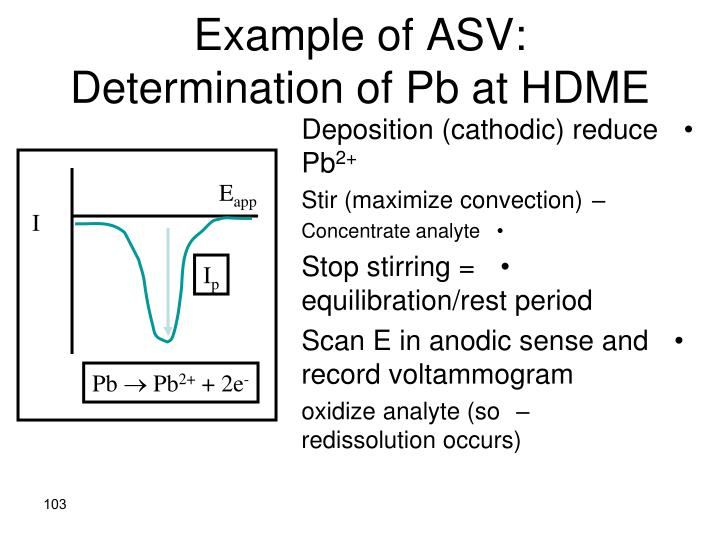 Example of ASV:  Determination of Pb at HDME