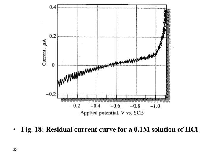 Fig. 18: Residual current curve for a 0.1M solution of HCl
