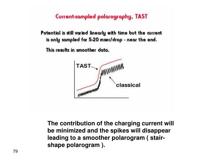 The contribution of the charging current will be minimized and the spikes will disappear leading to a smoother polarogram ( stair-shape polarogram ).