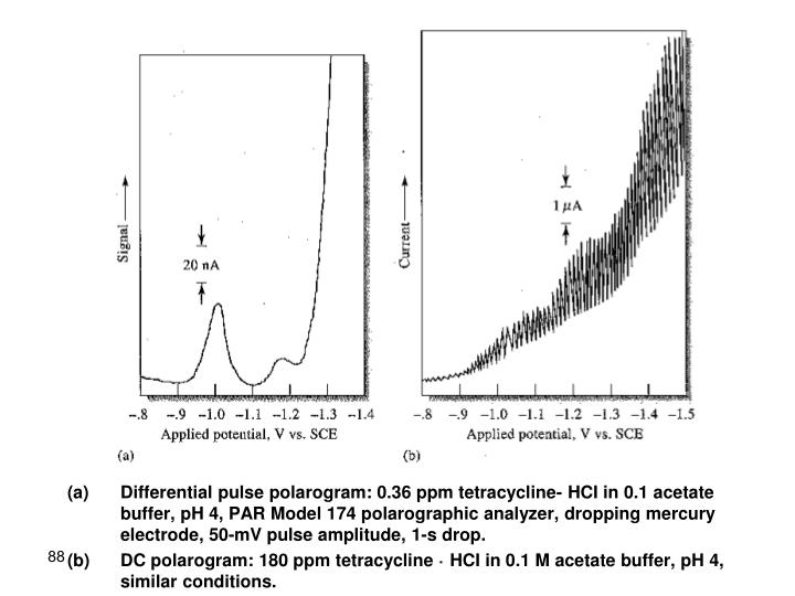 Differential pulse polarogram: 0.36 ppm tetracycline- HCI in 0.1 acetate buffer, pH 4, PAR Model 174 polarographic analyzer, dropping mercury electrode, 50-mV pulse amplitude, 1-s drop.
