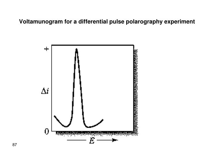 Voltamunogram for a differential pulse polarography experiment