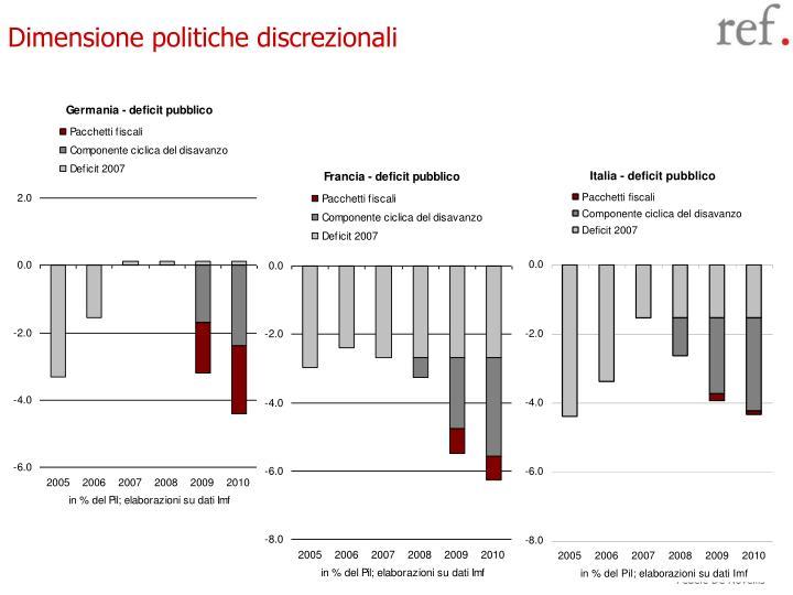 Dimensione politiche discrezionali