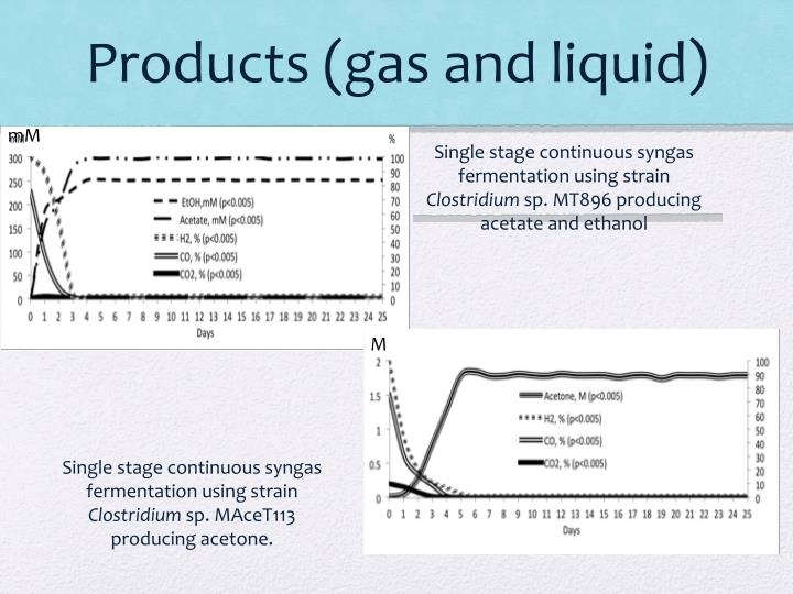 Products (gas and liquid)