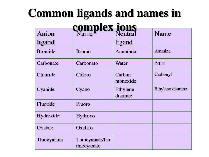 Common ligands and names in complex ions