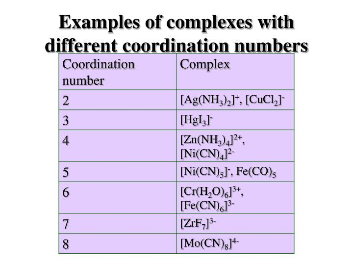 Examples of complexes with different coordination numbers