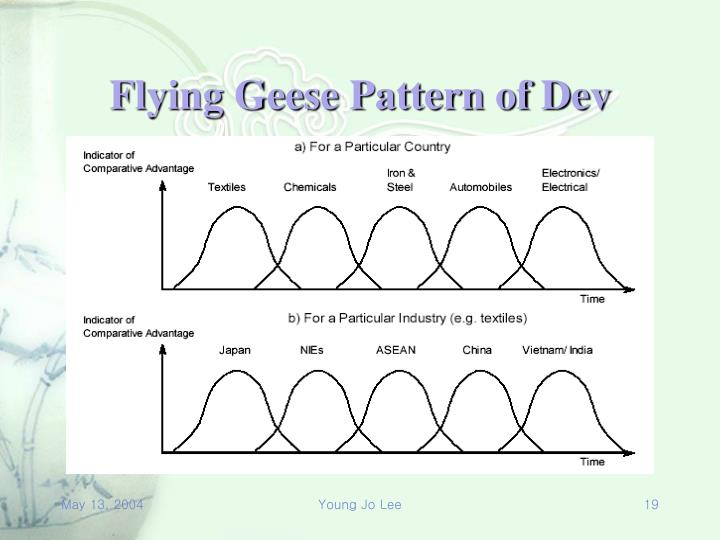 Flying Geese Pattern of Dev