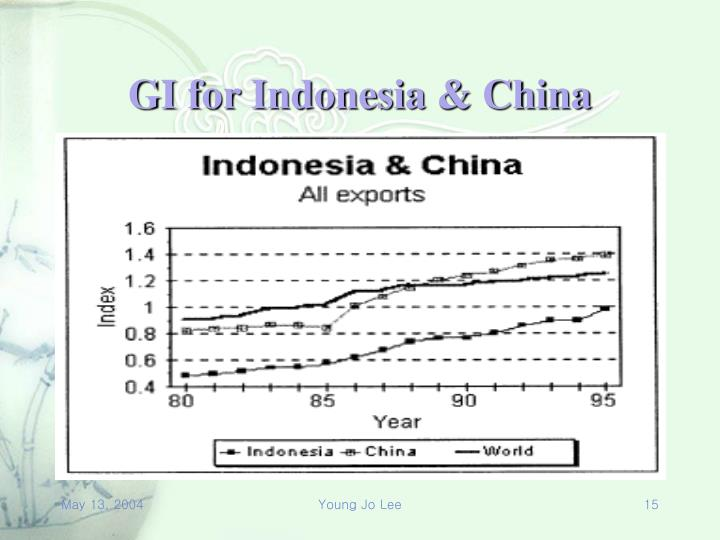 GI for Indonesia & China