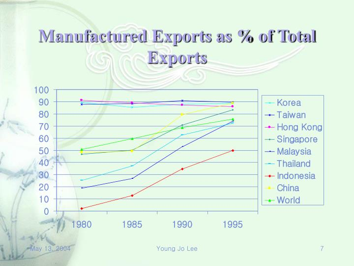 Manufactured Exports as % of Total Exports