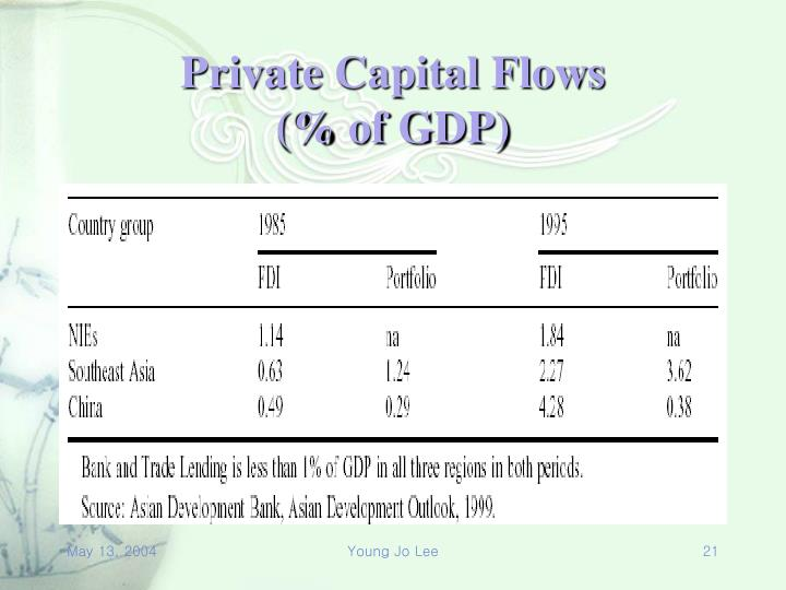 Private Capital Flows