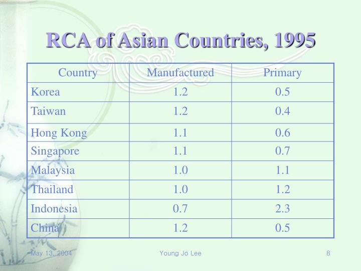 RCA of Asian Countries, 1995
