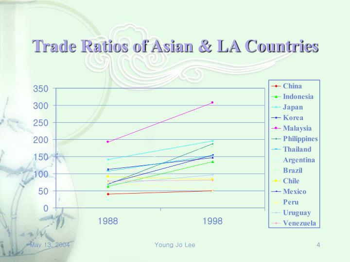 Trade Ratios of Asian & LA Countries