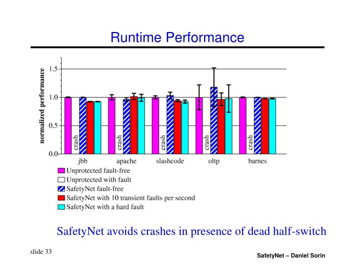 Runtime Performance