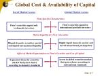 global cost availability of capital4