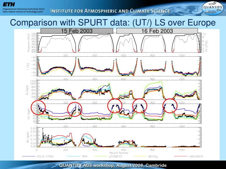 Comparison with SPURT data: (UT/) LS over Europe