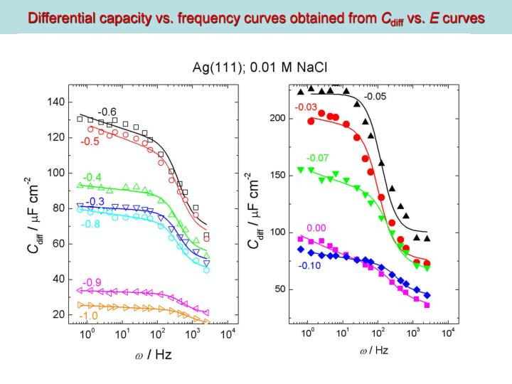 Differential capacity vs. frequency curves obtained from