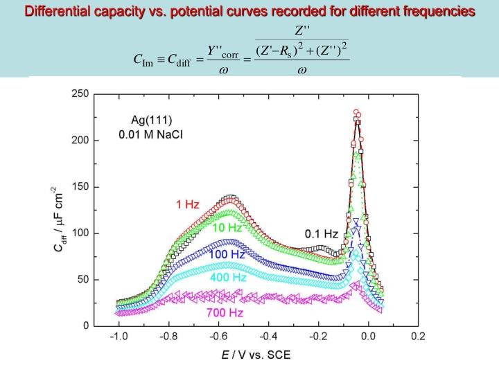 Differential capacity vs. potential curves recorded for different frequencies
