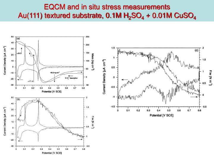 EQCM and in situ stress measurements