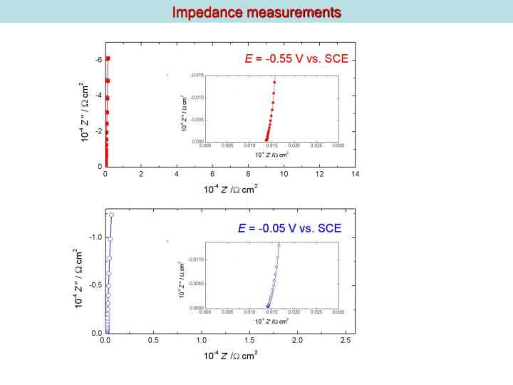 Impedance measurements