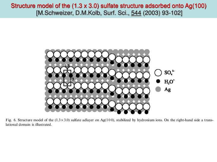 Structure model of the (1.3 x 3.0) sulfate structure adsorbed onto Ag(100)