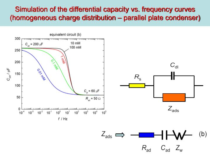 Simulation of the differential capacity vs. frequency curves