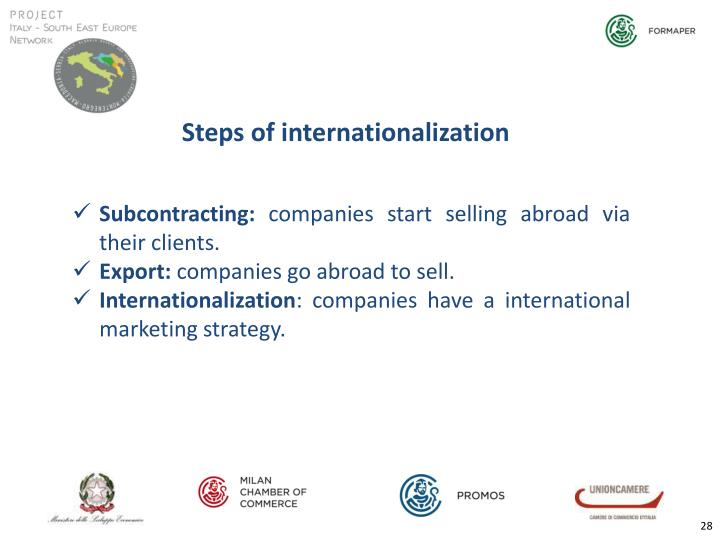 Steps of internationalization