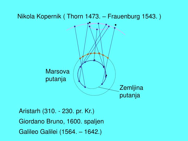 Nikola Kopernik (