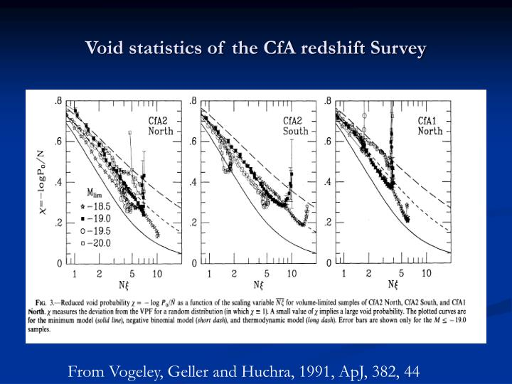 Void statistics of the CfA redshift Survey