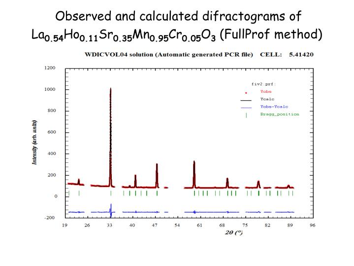 Observed and calculated difractograms of La