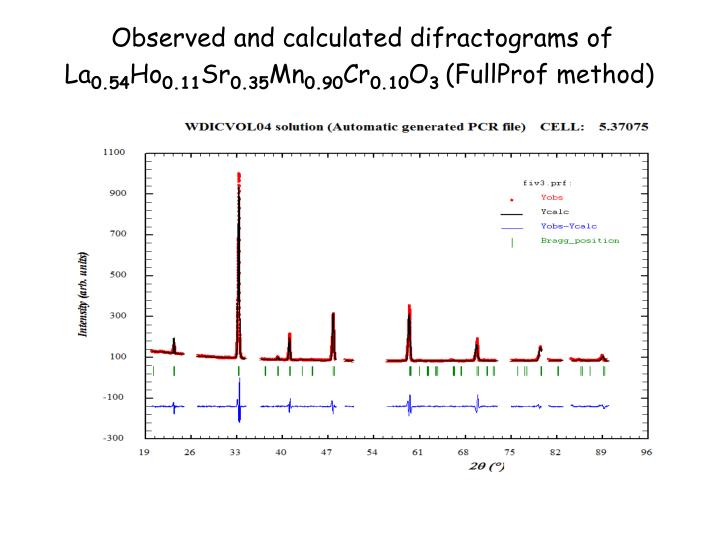 Observed and calculated difractograms of