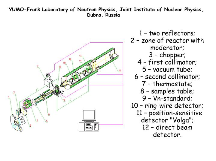 YUMO-Frank Laboratory of Neutron Physics, Joint Institute of Nuclear Physics,
