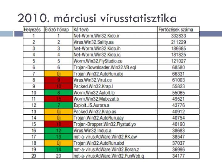 2010. márciusi vírusstatisztika