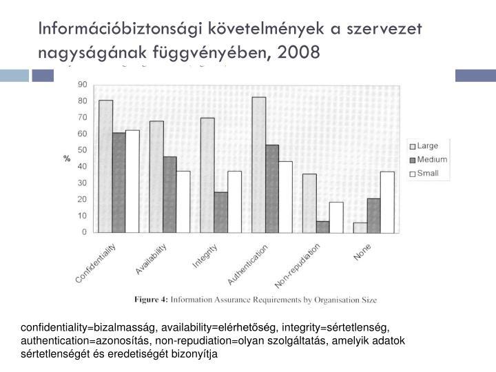 Információbiztonsági követelmények a szervezet nagyságának függvényében, 2008