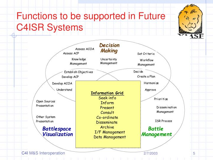 Functions to be supported in Future C4ISR Systems